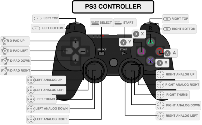 Config. PS3