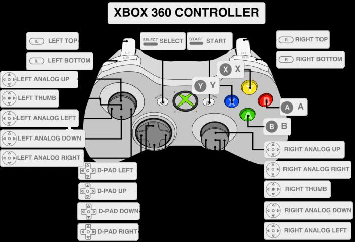 Config. XBOX