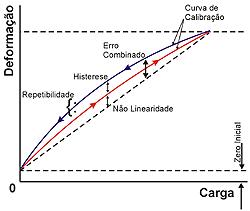 curva deformacao carga