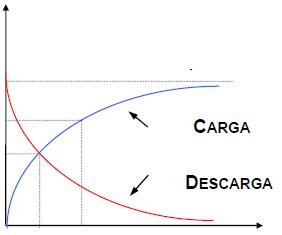 curva-carga-descarga