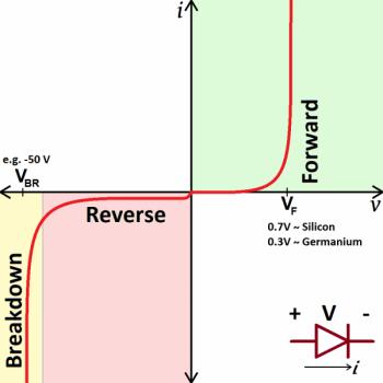curva-diodo