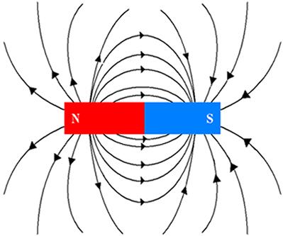 fluxo-magnetismo