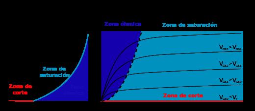 curva-caracteristica-fet