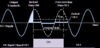 curva-contreole-ssr-non-zero-cross