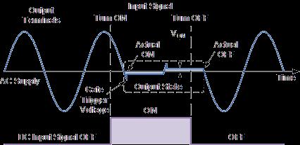 curva-contreole-ssr-zero-cross