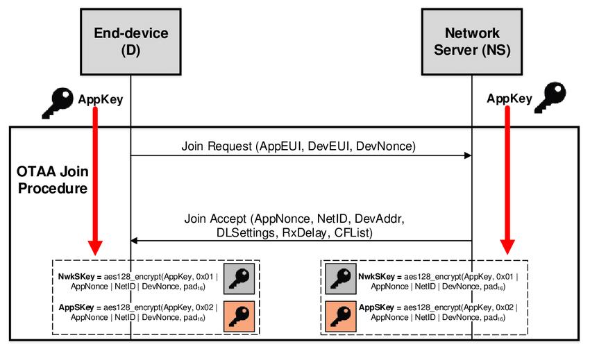 exemplo-requisicao-resposta-conexao-otaa