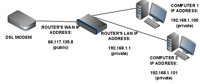 exemplo-enderecos-ip