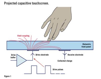 exemplo-funcionamento-sensor-capacitivo