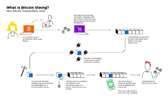 processo-mineracao-bitcoin