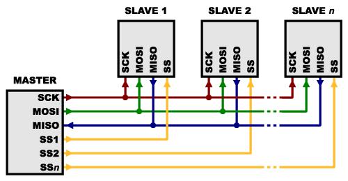 Comparação Entre Protocolos de Comunicação Serial