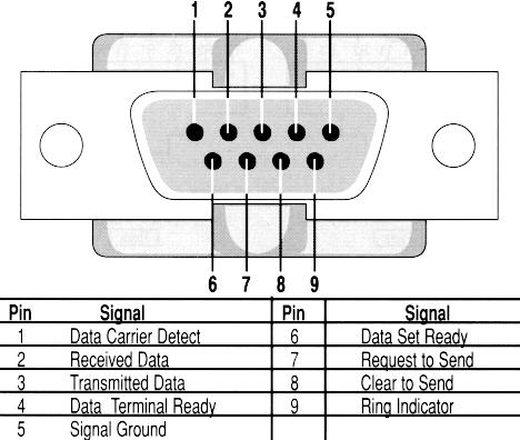 Comparação Entre Protocolos de Comunicação Serial - Tutoriais - RoboCore